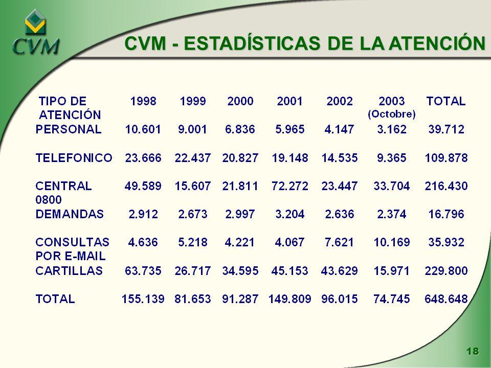 18 CVM - ESTADÍSTICAS DE LA ATENCIÓN
