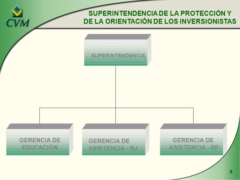9 GERENCIA DE EDUCACIÓN SUPERINTENDENCIA GERENCIA DE ASISTENCIA - SP SUPERINTENDENCIA DE LA PROTECCIÓN Y DE LA ORIENTACIÓN DE LOS INVERSIONISTAS GERENCIA DE ASISTENCIA - RJ