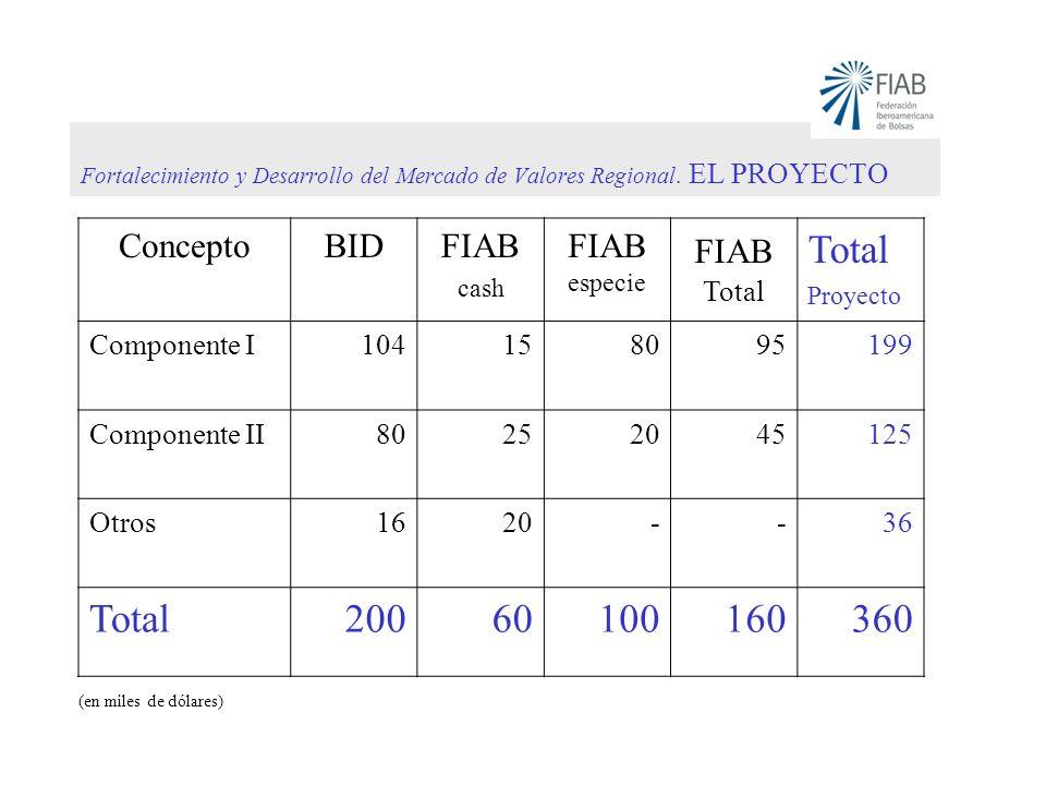 Fortalecimiento y Desarrollo del Mercado de Valores Regional. EL PROYECTO ConceptoBIDFIAB cash FIAB especie FIAB Total Total Proyecto Componente I1041