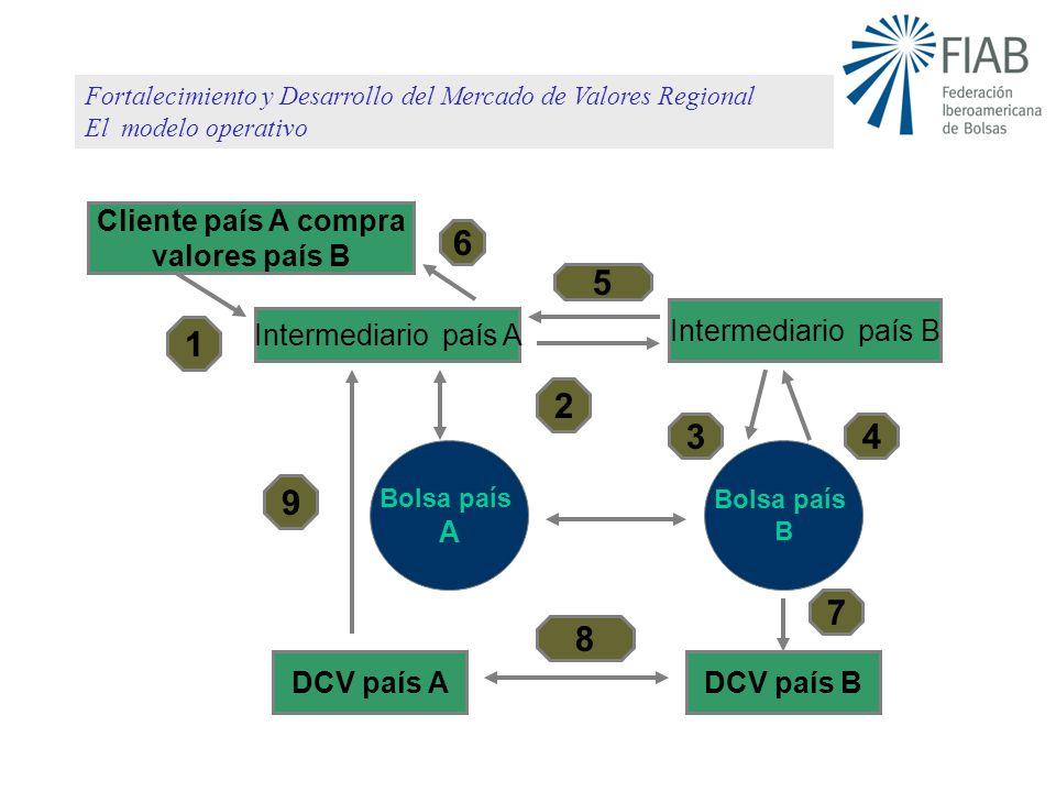 Modelo operativo Cliente país A compra valores país B Intermediario país A DCV país A 1 2 34 7 8 5 Bolsa país A 9 6 Intermediario país B Bolsa país B