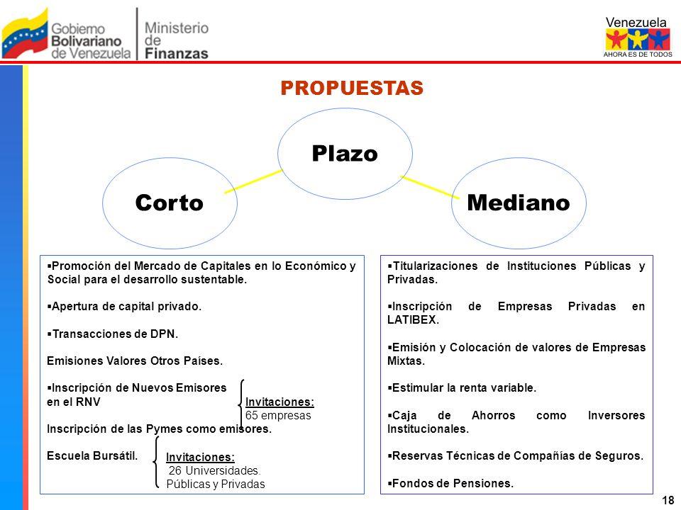 Comisión Nacional de Valores PROPUESTAS Corto Mediano Plazo Promoción del Mercado de Capitales en lo Económico y Social para el desarrollo sustentable.