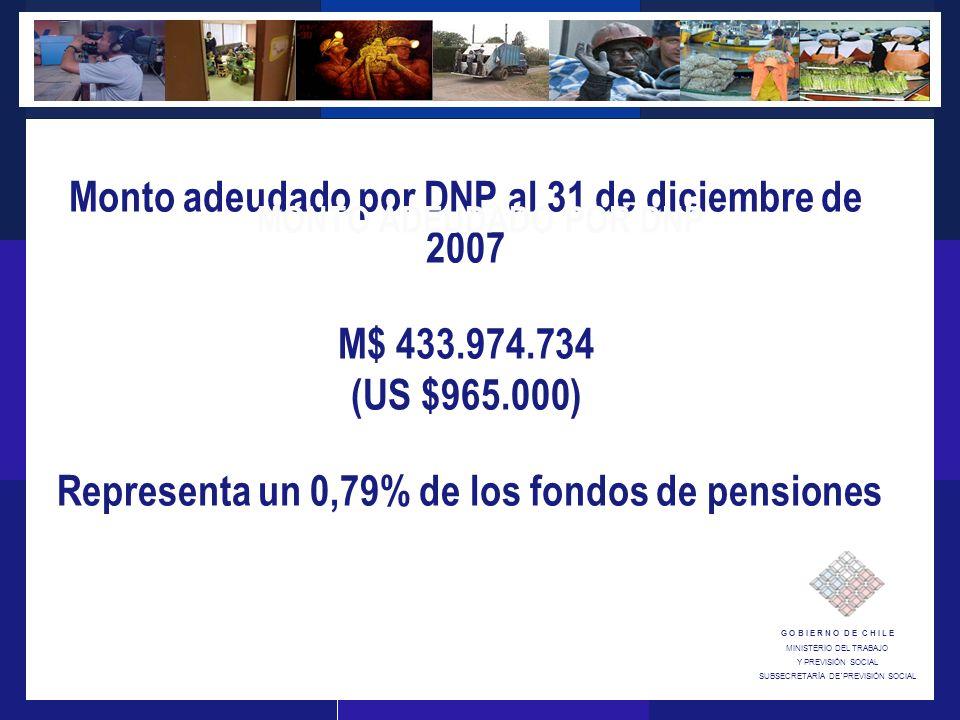 G O B I E R N O D E C H I L E MINISTERIO DEL TRABAJO Y PREVISIÓN SOCIAL SUBSECRETARÍA DE´PREVISIÓN SOCIAL Monto adeudado por DNP al 31 de diciembre de 2007 M$ 433.974.734 (US $965.000) Representa un 0,79% de los fondos de pensiones MONTO ADEUDADO POR DNP