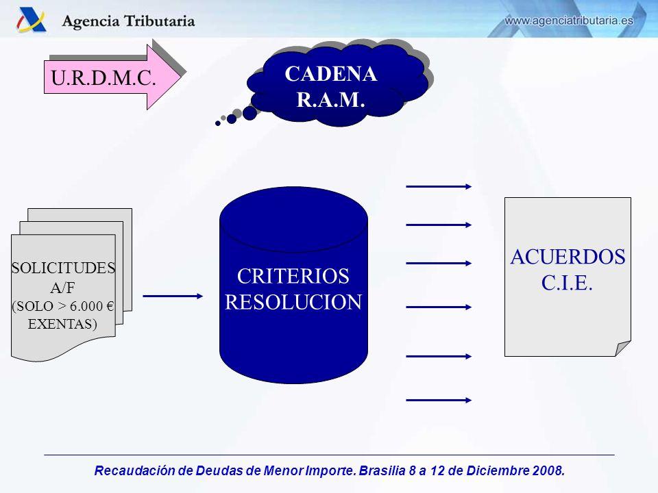 Recaudación de Deudas de Menor Importe. Brasilia 8 a 12 de Diciembre 2008. U.R.D.M.C. ACUERDOS C.I.E. CADENA R.A.M. SOLICITUDES A/F (SOLO > 6.000 EXEN