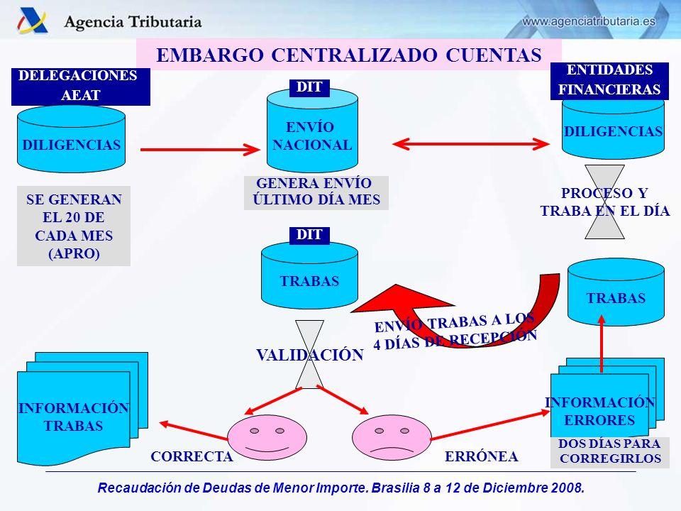 Recaudación de Deudas de Menor Importe. Brasilia 8 a 12 de Diciembre 2008. EMBARGO CENTRALIZADO CUENTAS DELEGACIONES AEAT DILIGENCIAS SE GENERAN EL 20