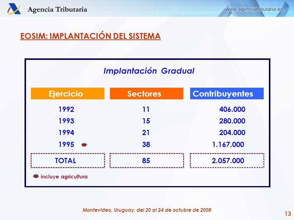 13 Montevideo, Uruguay, del 20 al 24 de octubre de 2008 EjercicioSectoresContribuyentes 199211406.000 199315280.000 199421204.000 1995381.167.000 TOTA
