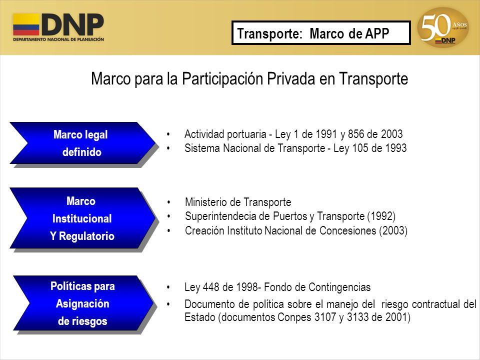 Marco para la Participación Privada en Transporte Actividad portuaria - Ley 1 de 1991 y 856 de 2003 Sistema Nacional de Transporte - Ley 105 de 1993 L