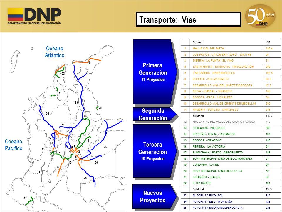 ProyectoKM 1MALLA VIAL DEL META185.4 2LOS PATIOS - LA CALERA -SOPO - SALITRE50 3SIBERIA - LA PUNTA - EL VINO31 4SANTA MARTA - RIOHACHA - PARAGUACHÓN38