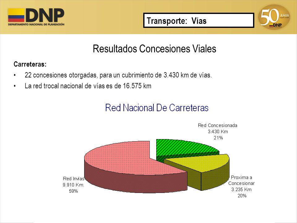 Resultados Concesiones Viales Transporte: Vías Carreteras: 22 concesiones otorgadas, para un cubrimiento de 3.430 km de vías. La red trocal nacional d