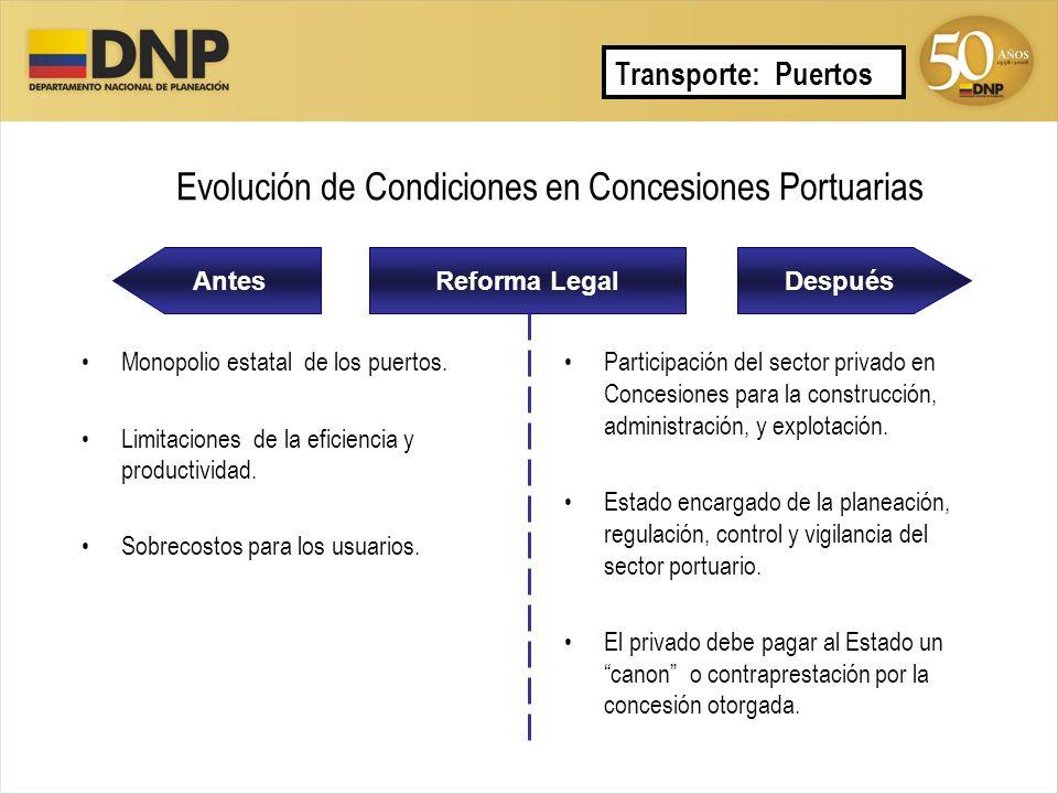 Evolución de Condiciones en Concesiones Portuarias AntesDespuésReforma Legal Monopolio estatal de los puertos. Limitaciones de la eficiencia y product