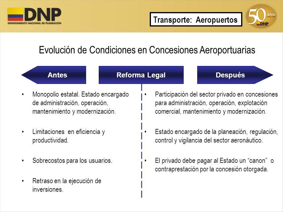 Evolución de Condiciones en Concesiones Aeroportuarias AntesDespuésReforma Legal Monopolio estatal. Estado encargado de administración, operación, man