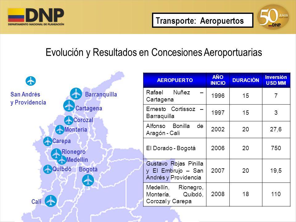 Evolución y Resultados en Concesiones Aeroportuarias Transporte: Aeropuertos Barranquilla Cartagena Cali Bogotá San Andrés y Providencia Medellín Rion