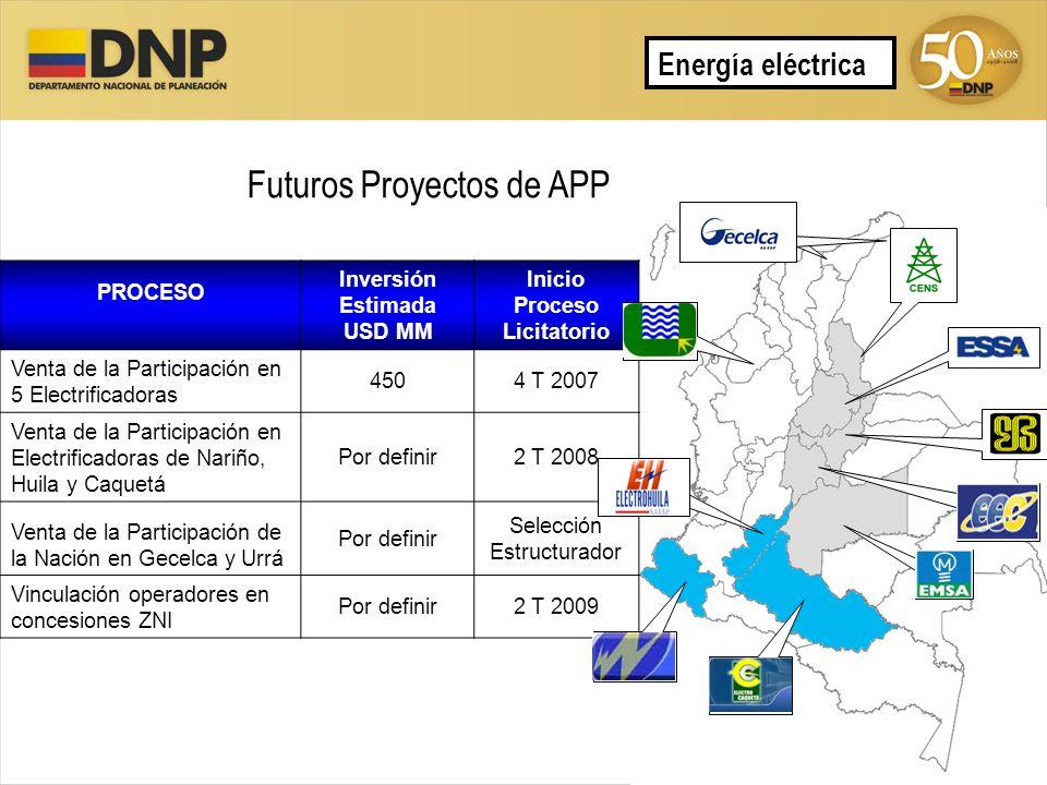Futuros Proyectos de APP Energía eléctrica PROCESO Inversión Estimada USD MM Inicio Proceso Licitatorio Venta de la Participación en 5 Electrificadora