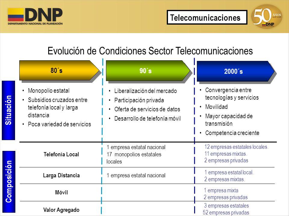 Evolución de Condiciones Sector Telecomunicaciones 90´s 80´s 2000´s Monopolio estatal Subsidios cruzados entre telefonía local y larga distancia Poca