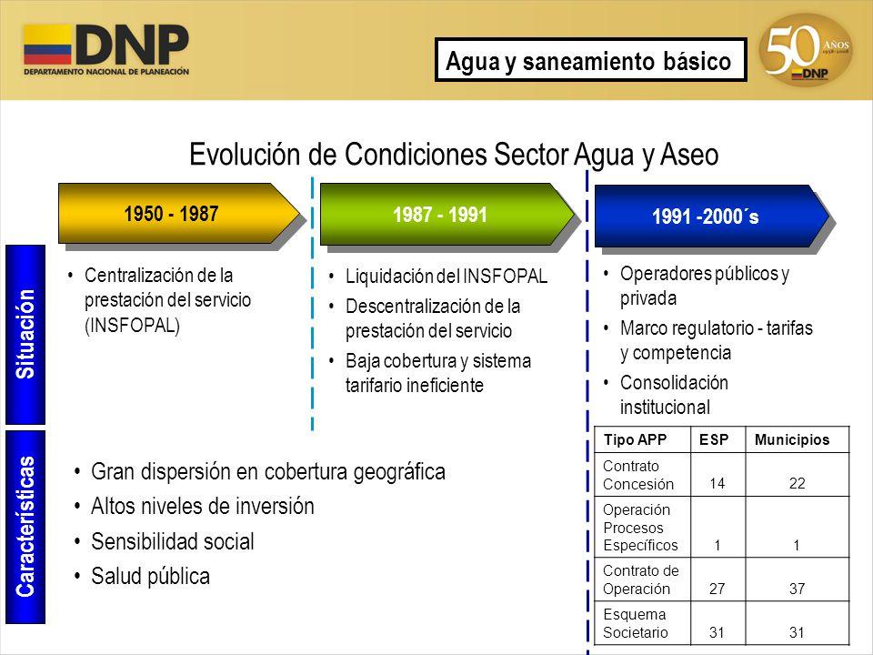 Evolución de Condiciones Sector Agua y Aseo 1987 - 1991 1950 - 1987 1991 -2000´s Centralización de la prestación del servicio (INSFOPAL) Liquidación d