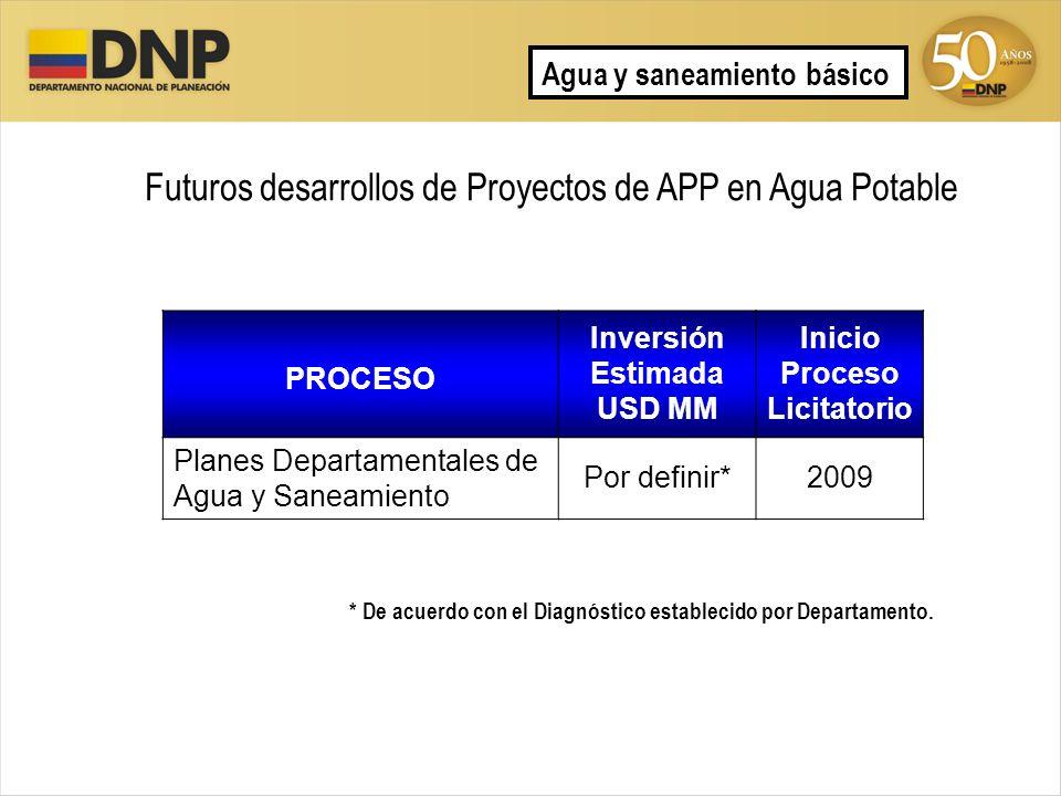 Futuros desarrollos de Proyectos de APP en Agua Potable PROCESO Inversión Estimada USD MM Inicio Proceso Licitatorio Planes Departamentales de Agua y