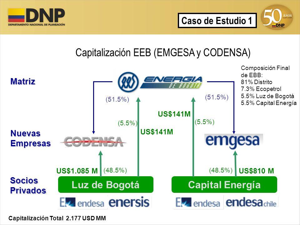 Caso de Estudio 1 Matriz NuevasEmpresas SociosPrivados Composición Final de EBB: 81% Distrito 7.3% Ecopetrol 5.5% Luz de Bogotá 5.5% Capital Energía C