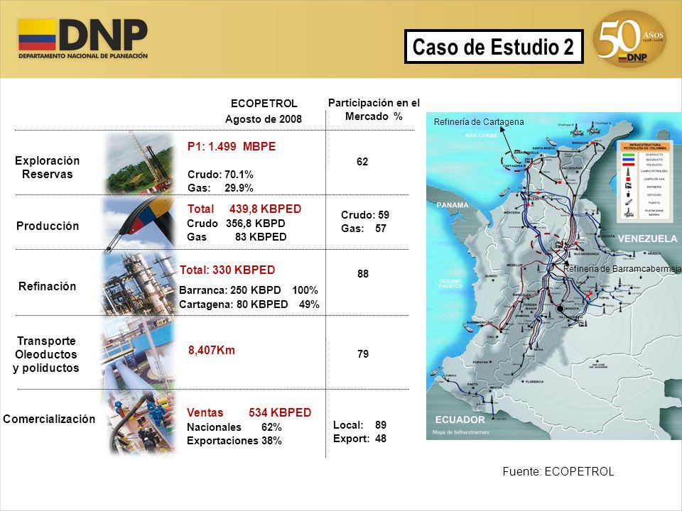 Exploración Reservas Producción Refinación Transporte Oleoductos y poliductos Comercialización P1: 1.499 MBPE Crudo: 70.1% Gas: 29.9% Agosto de 2008 P