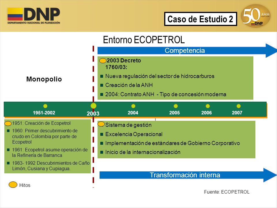Hitos 20052004 1951: Creación de Ecopetrol 1960: Primer descubrimiento de crudo en Colombia por parte de Ecopetrol 1961: Ecopetrol asume operación de