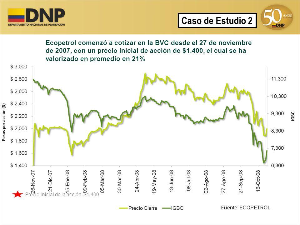 Ecopetrol comenzó a cotizar en la BVC desde el 27 de noviembre de 2007, con un precio inicial de acción de $1.400, el cual se ha valorizado en promedi