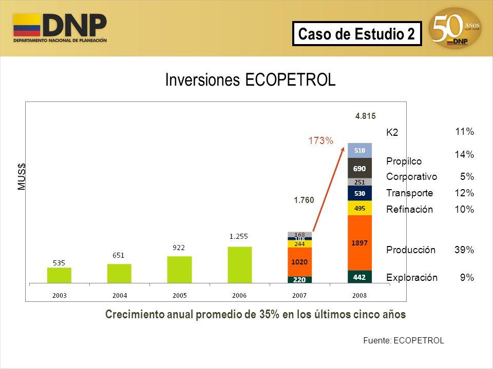 49 Inversiones ECOPETROL MUS$ Crecimiento anual promedio de 35% en los últimos cinco años 4.815 K2 Propilco 11% 14% Corporativo 5% Transporte12% Refin
