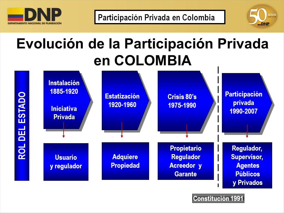 Evolución de la Participación Privada en COLOMBIA Estatización 1920-1960 Estatización 1920-1960 Instalación 1885-1920 Iniciativa Privada Instalación 1