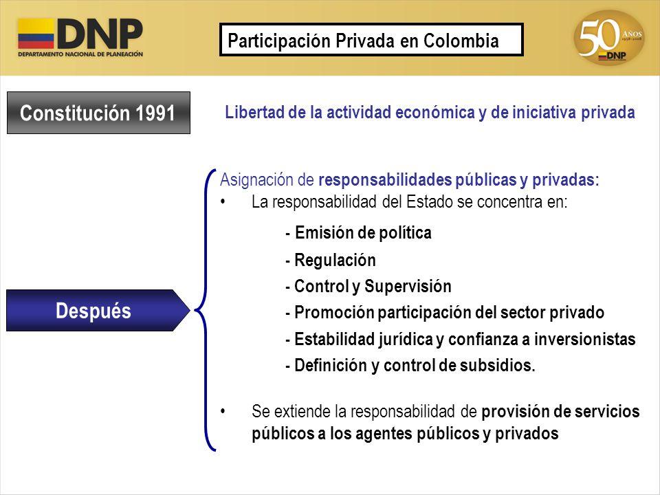 Libertad de la actividad económica y de iniciativa privada Constitución 1991 Después Asignación de responsabilidades públicas y privadas: La responsab
