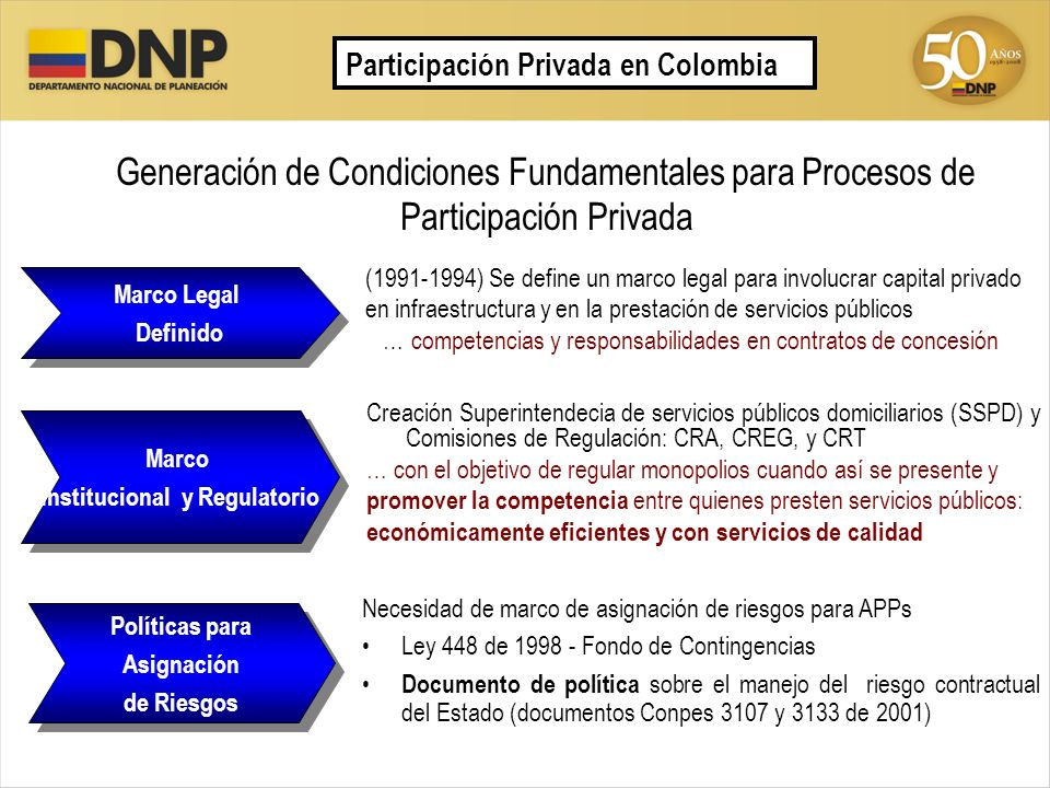 Generación de Condiciones Fundamentales para Procesos de Participación Privada (1991-1994) Se define un marco legal para involucrar capital privado en
