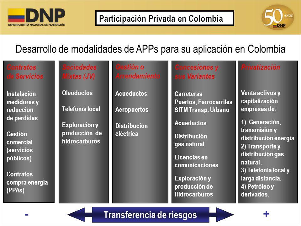 Transferencia de riesgos Participación Privada en Colombia Contratos de Servicios Instalación medidores y reducción de pérdidas Gestión comercial (ser