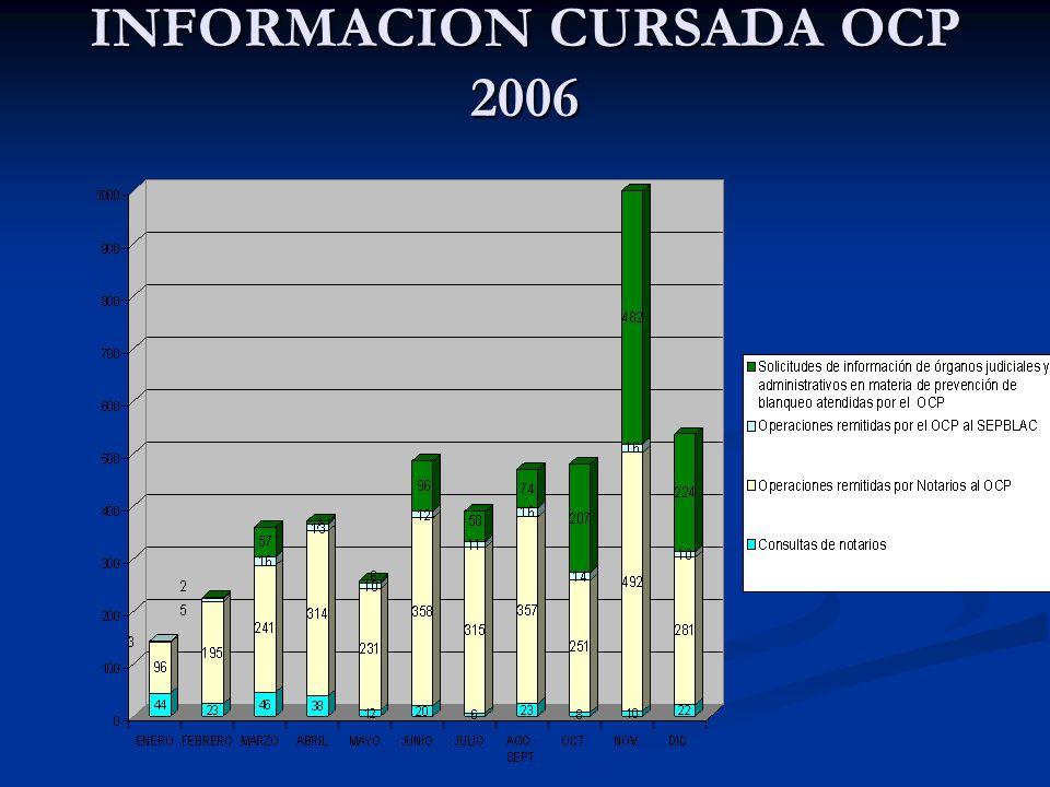 INFORMACION CURSADA OCP 2006