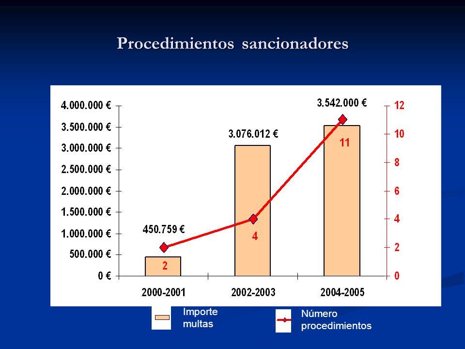 Procedimientos sancionadores Número procedimientos Importe multas