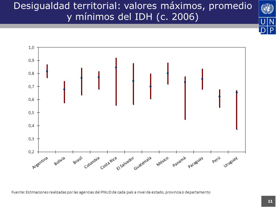 11 Desigualdad territorial: valores máximos, promedio y mínimos del IDH (c.