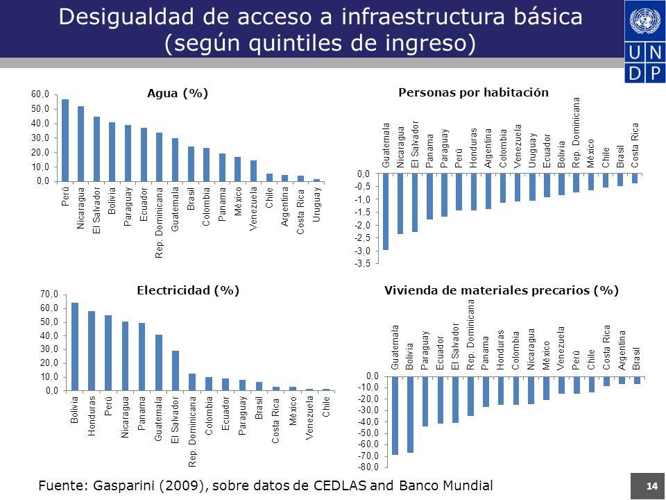 Desigualdad de acceso a infraestructura básica (según quintiles de ingreso) 14 Fuente: Gasparini (2009), sobre datos de CEDLAS and Banco Mundial