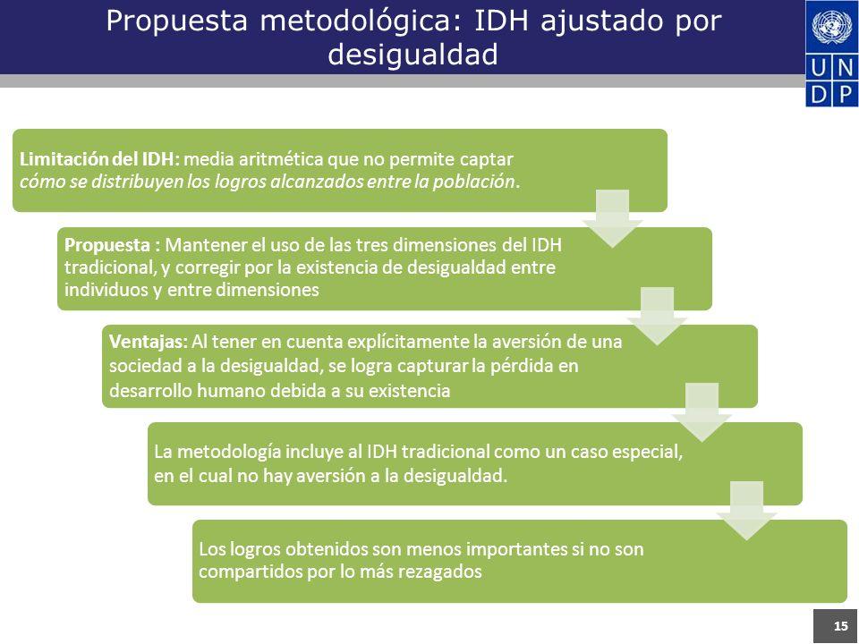 15 Propuesta metodológica: IDH ajustado por desigualdad Limitación del IDH: media aritmética que no permite captar cómo se distribuyen los logros alcanzados entre la población.