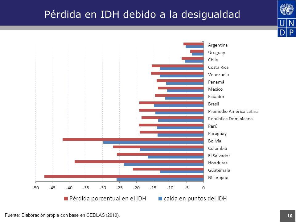 16 Pérdida en IDH debido a la desigualdad Fuente: Elaboración propia con base en CEDLAS (2010).