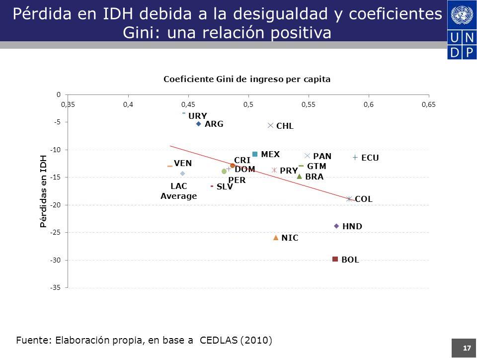 Pérdida en IDH debida a la desigualdad y coeficientes Gini: una relación positiva 17 Fuente: Elaboración propia, en base a CEDLAS (2010)