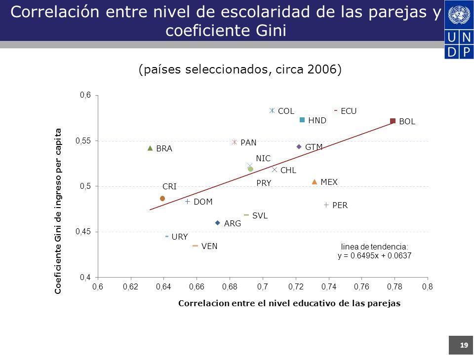 Correlación entre nivel de escolaridad de las parejas y coeficiente Gini 19 (países seleccionados, circa 2006)
