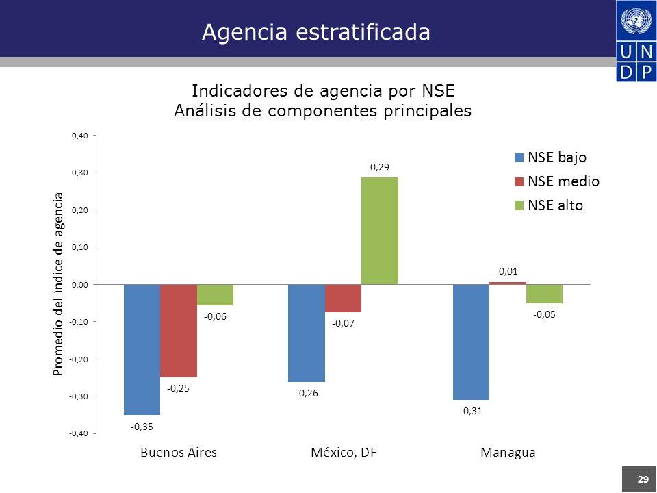 29 Agencia estratificada Indicadores de agencia por NSE Análisis de componentes principales