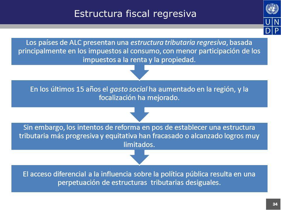 34 Estructura fiscal regresiva El acceso diferencial a la influencia sobre la política pública resulta en una perpetuación de estructuras tributarias desiguales.