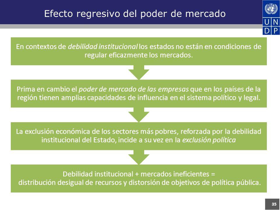 35 Efecto regresivo del poder de mercado Debilidad institucional + mercados ineficientes = distribución desigual de recursos y distorsión de objetivos de política pública.