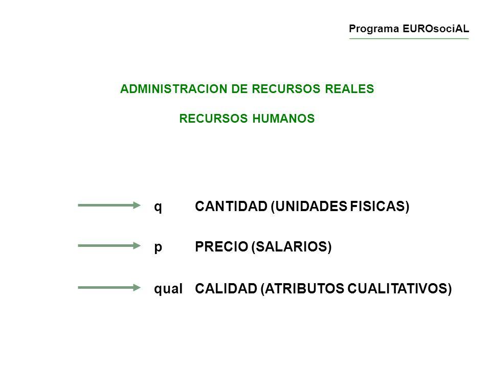 ADMINISTRACION DE RECURSOS REALES RECURSOS HUMANOS qCANTIDAD (UNIDADES FISICAS) pPRECIO (SALARIOS) qualCALIDAD (ATRIBUTOS CUALITATIVOS) Programa EUROs