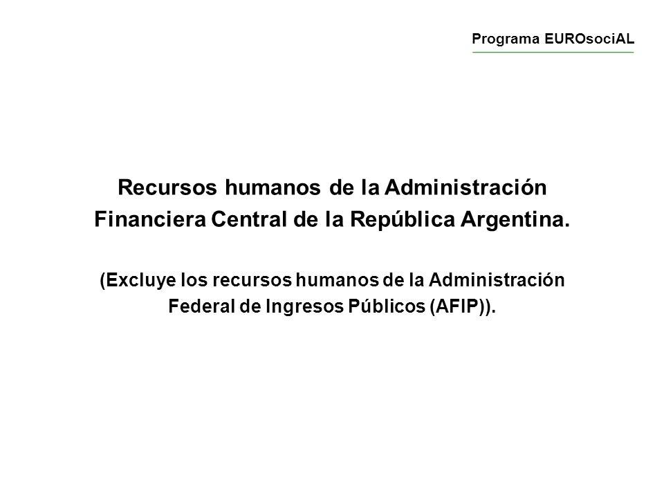 Recursos humanos de la Administración Financiera Central de la República Argentina. (Excluye los recursos humanos de la Administración Federal de Ingr