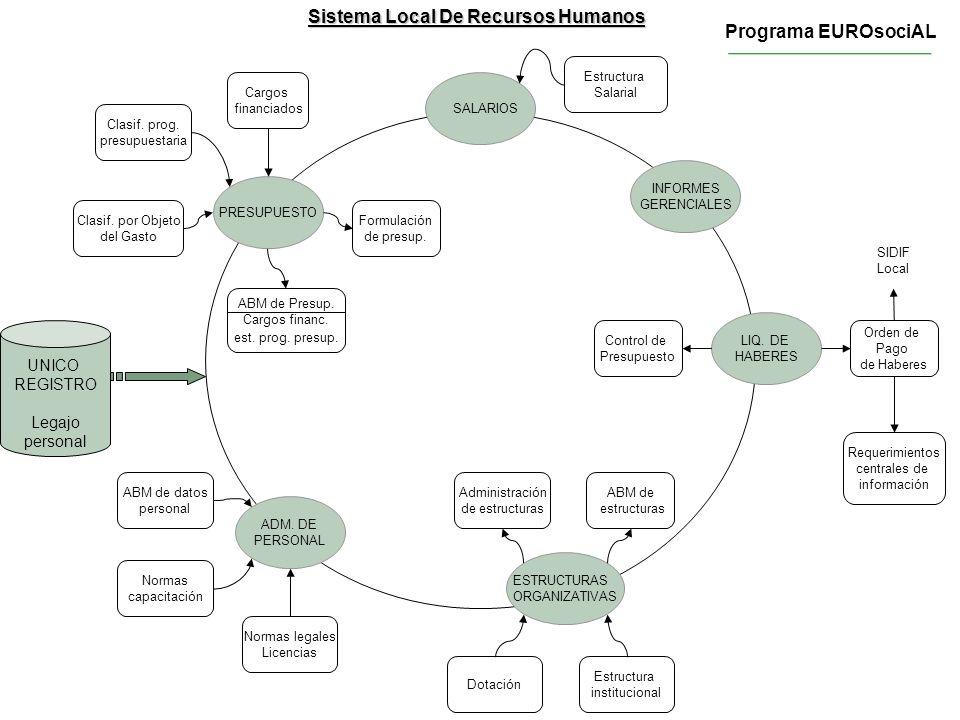 Sistema Local De Recursos Humanos SALARIOS INFORMES GERENCIALES LIQ. DE HABERES ESTRUCTURAS ORGANIZATIVAS SIDIF Local Estructura Salarial Administraci
