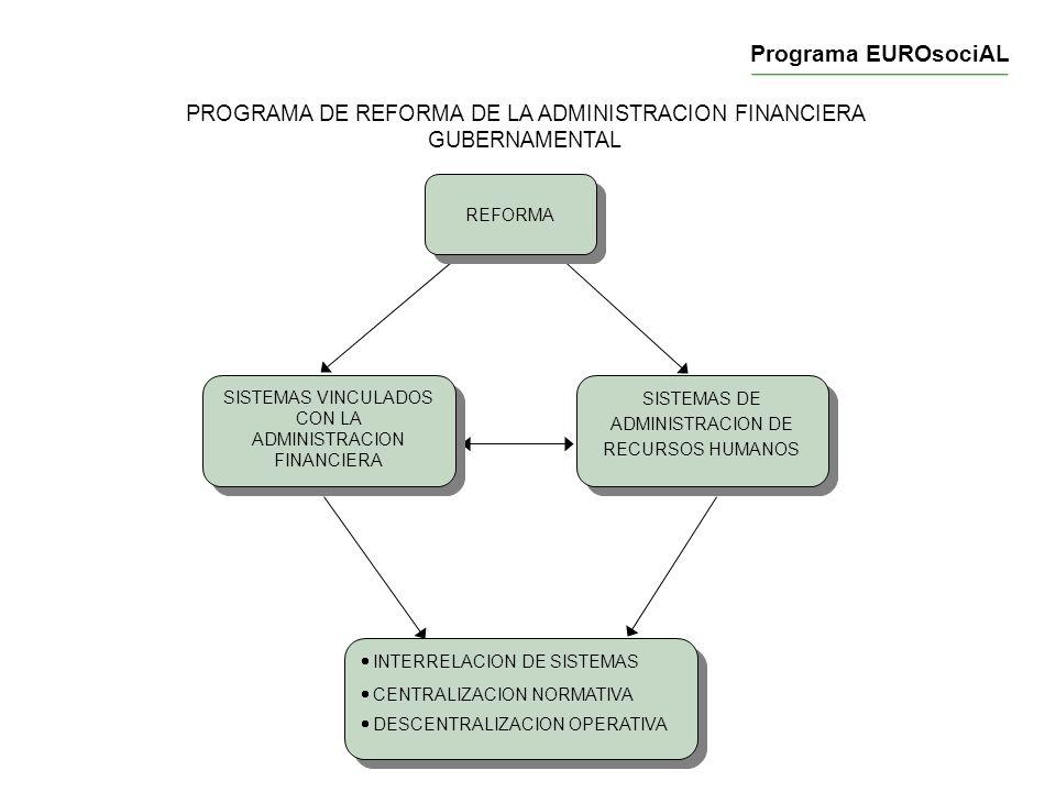 PROGRAMA DE REFORMA DE LA ADMINISTRACION FINANCIERA GUBERNAMENTAL RELACION E INTERDEPENDENCIA SISTEMAS ADMINISTRADORES DE RECURSOS REALES SISTEMAS ADMINISTRADORES DE RECURSOS FINANCIEROS SISTEMAS ADMINISTRADORES DE RECURSOS FINANCIEROS SISTEMAS DE RECURSOS HUMANOS Programa EUROsociAL