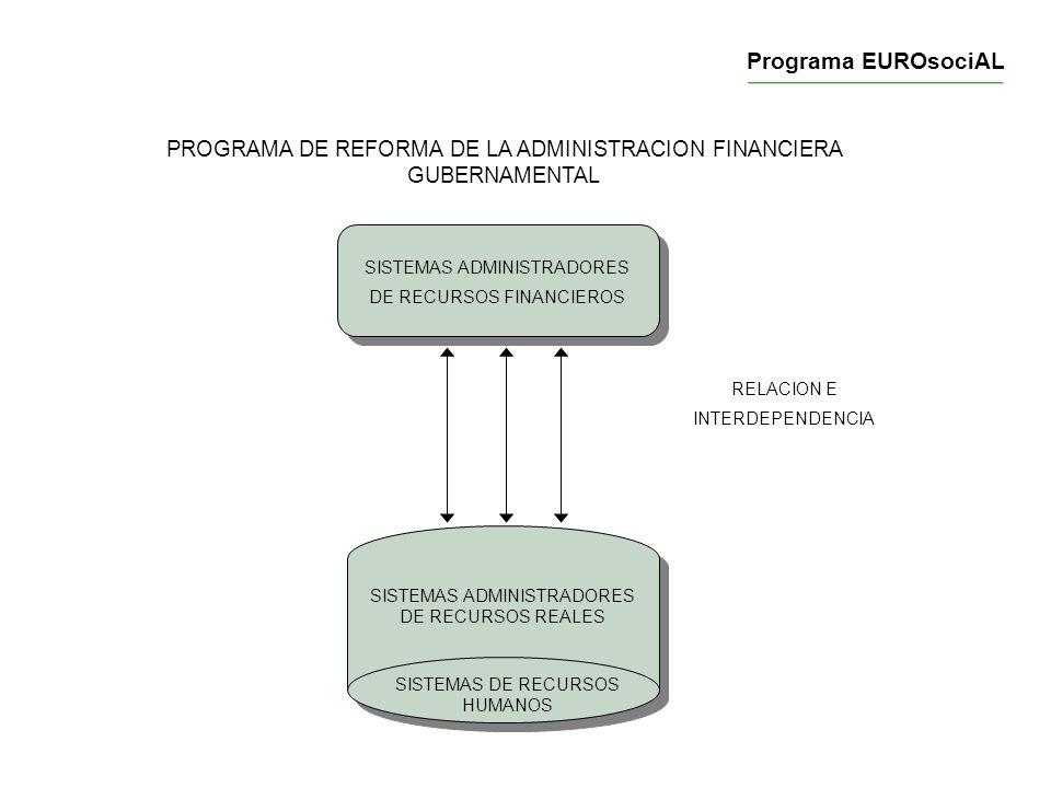 PROGRAMA DE REFORMA DE LA ADMINISTRACION FINANCIERA GUBERNAMENTAL RELACION E INTERDEPENDENCIA SISTEMAS ADMINISTRADORES DE RECURSOS REALES SISTEMAS ADM