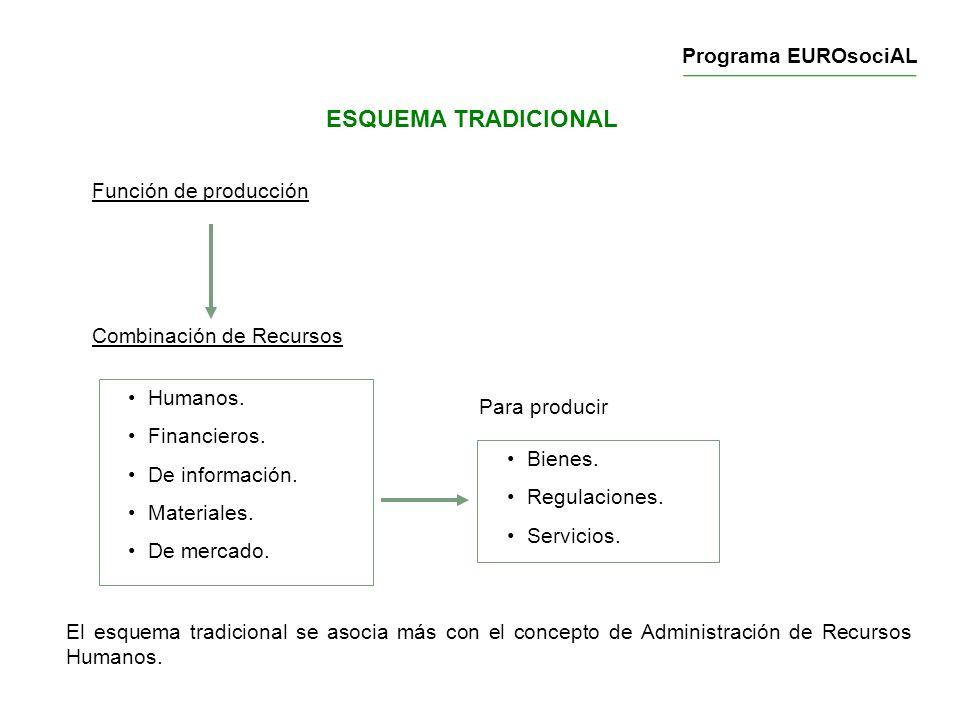 ESQUEMA TRADICIONAL Función de producción Combinación de Recursos Humanos. Financieros. De información. Materiales. De mercado. Bienes. Regulaciones.