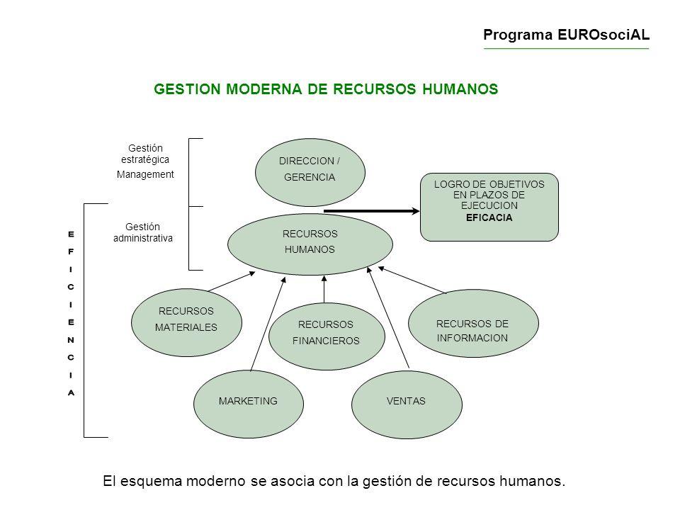 GESTION MODERNA DE RECURSOS HUMANOS DIRECCION / GERENCIA LOGRO DE OBJETIVOS EN PLAZOS DE EJECUCION EFICACIA RECURSOS HUMANOS RECURSOS MATERIALES MARKE