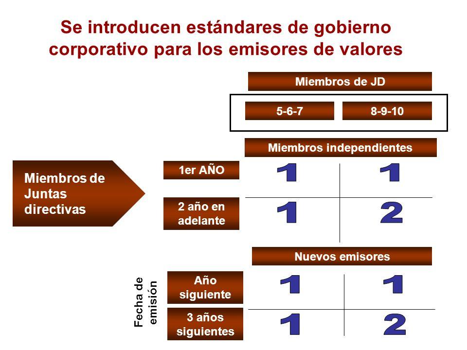 Miembros de Juntas directivas Se introducen estándares de gobierno corporativo para los emisores de valores Miembros independientes 5-6-78-9-10 1er AÑ
