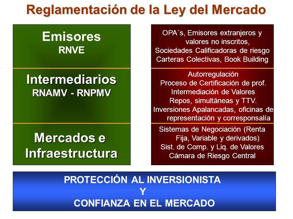 Reglamentación de la Ley del Mercado Emisores RNVEIntermediarios RNAMV - RNPMV Mercados e Infraestructura OPA´s, Emisores extranjeros y valores no ins