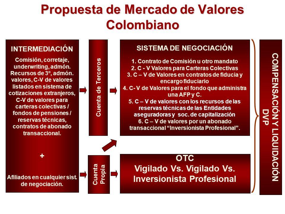 Propuesta de Mercado de Valores Colombiano INTERMEDIACIÓN Comisión, corretaje, underwriting, admón. Recursos de 3º, admón. valores, C-V de valores lis