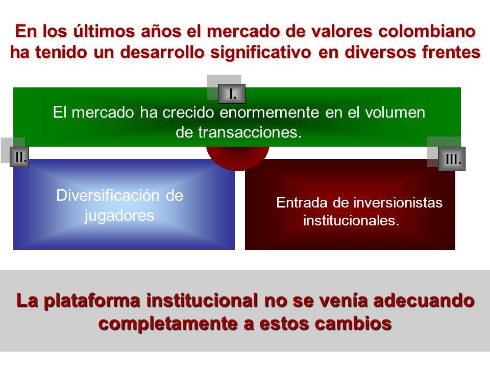 I. II. III. El mercado ha crecido enormemente en el volumen de transacciones. Diversificación de jugadores Entrada de inversionistas institucionales.